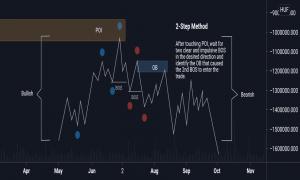 trading strategy smart way